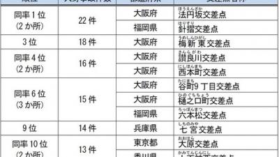交通事故多発交差点の全国ワースト10を発表、大阪府内から6カ所ランクイン「なぜこんなに?」という声も