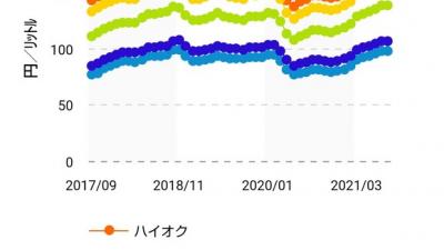 原油先物価格が7年ぶり高値、国内ガソリン価格高騰続く